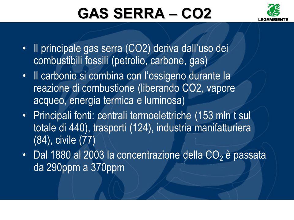 GAS SERRA – CO2 Il principale gas serra (CO2) deriva dalluso dei combustibili fossili (petrolio, carbone, gas) Il carbonio si combina con lossigeno du