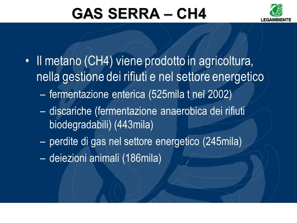 GAS SERRA – CH4 Il metano (CH4) viene prodotto in agricoltura, nella gestione dei rifiuti e nel settore energetico –fermentazione enterica (525mila t