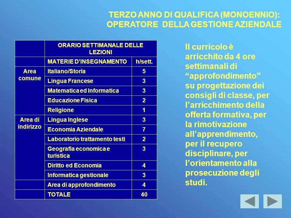 ORARIO SETTIMANALE DELLE LEZIONI MATERIE DINSEGNAMENTOh/sett.