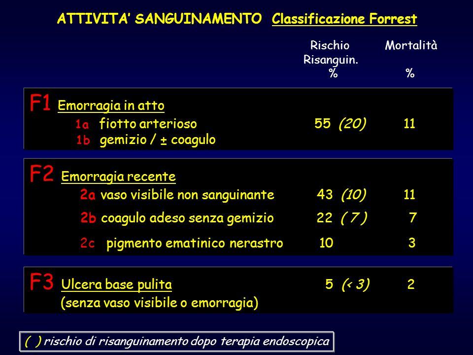 ATTIVITA SANGUINAMENTO Classificazione Forrest F1 Emorragia in atto 1a fiotto arterioso 55 (20) 11 1b gemizio / ± coagulo F2 Emorragia recente 2a vaso