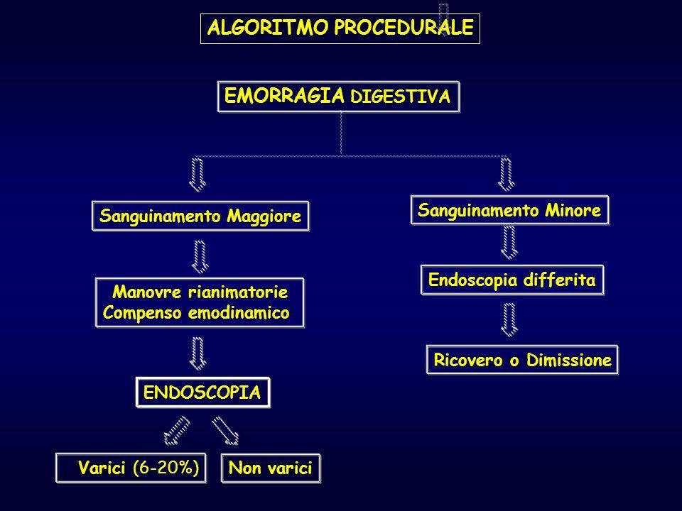 ALGORITMO PROCEDURALE EMORRAGIA DIGESTIVA Sanguinamento Maggiore Sanguinamento Minore Manovre rianimatorie Compenso emodinamico Endoscopia differita E