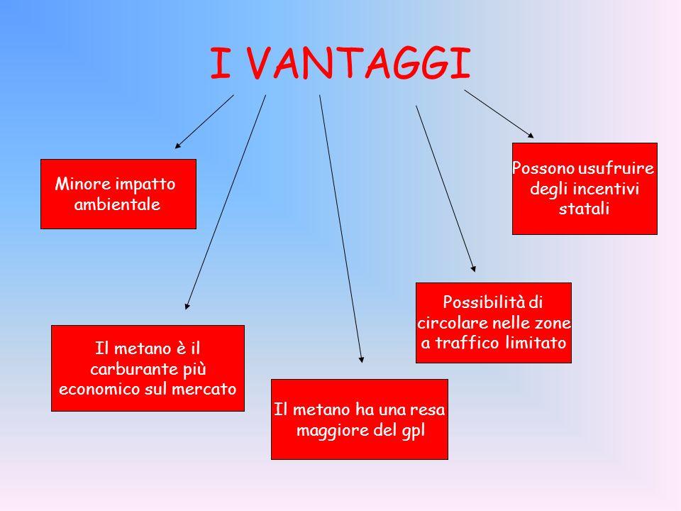 GLI SVANTAGGI In Italia ci sono pochi distributori È ingombrante nelle auto Le prestazioni del motore sono in genere meno brillanti che con altri carburanti Lautonomia, che va dai 200 ai 450 km a seconda del tipo di vettura