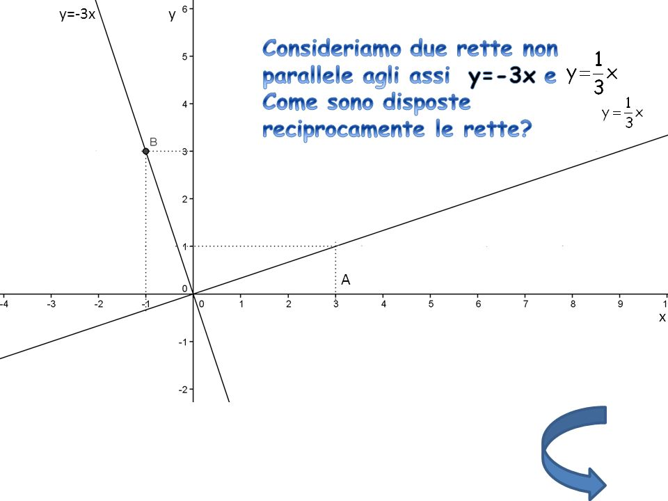 Sembrano perpendicolari…Dimostriamolo A A A x y B B