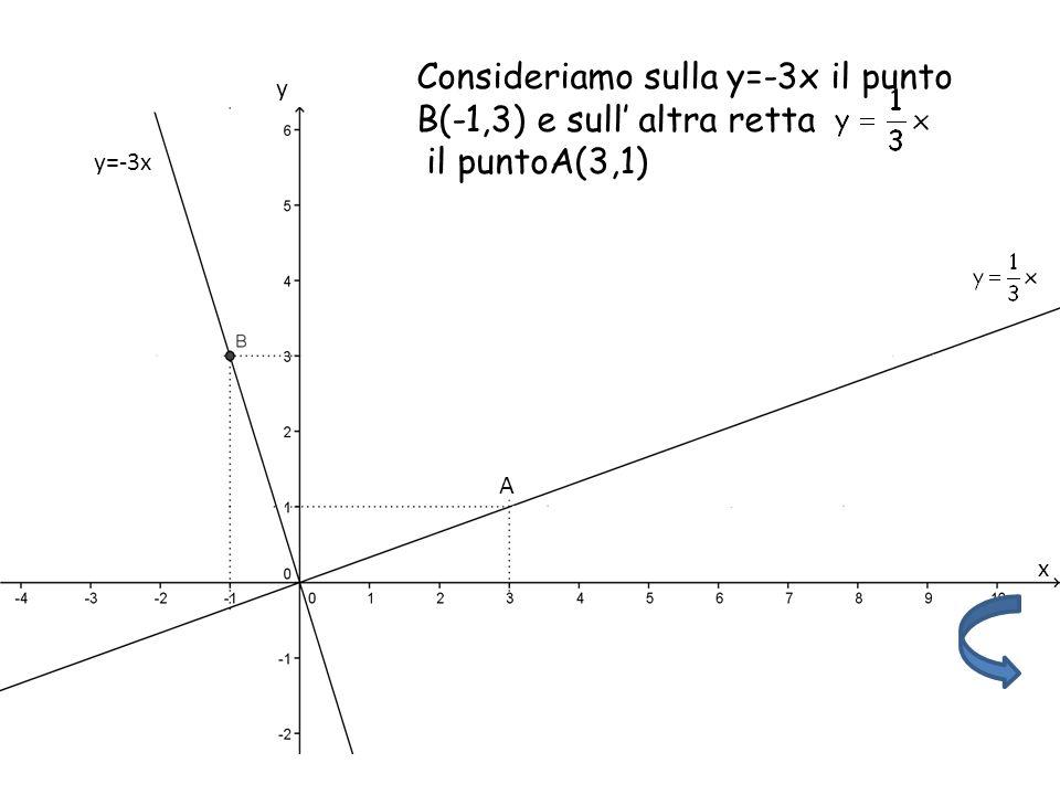 Consideriamo sulla y=-3x il punto B(-1,3) e sull altra retta il puntoA(3,1) A y=-3x y x