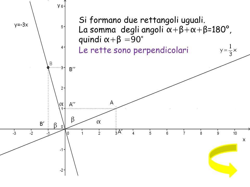 Come sono i coefficienti angolari delle rette? A α β β α y=-3x x y