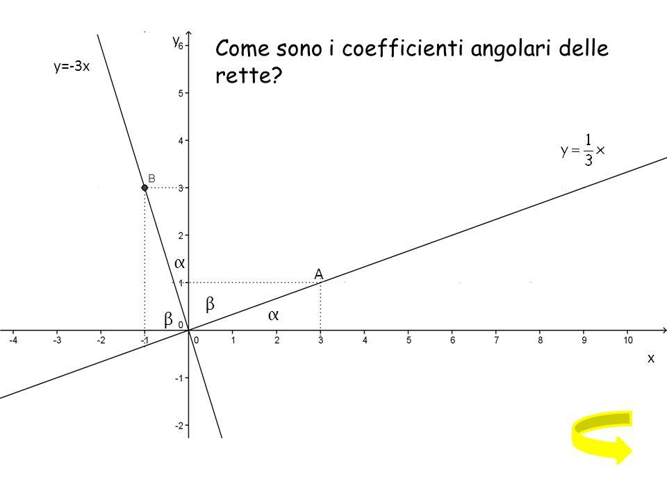 Come sono i coefficienti angolari delle rette A α β β α y=-3x x y