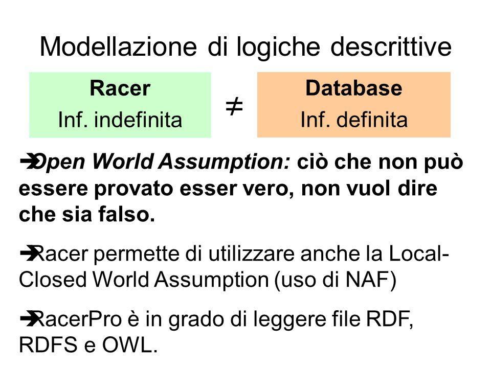 Modellazione di logiche descrittive Racer Inf. indefinita Database Inf.