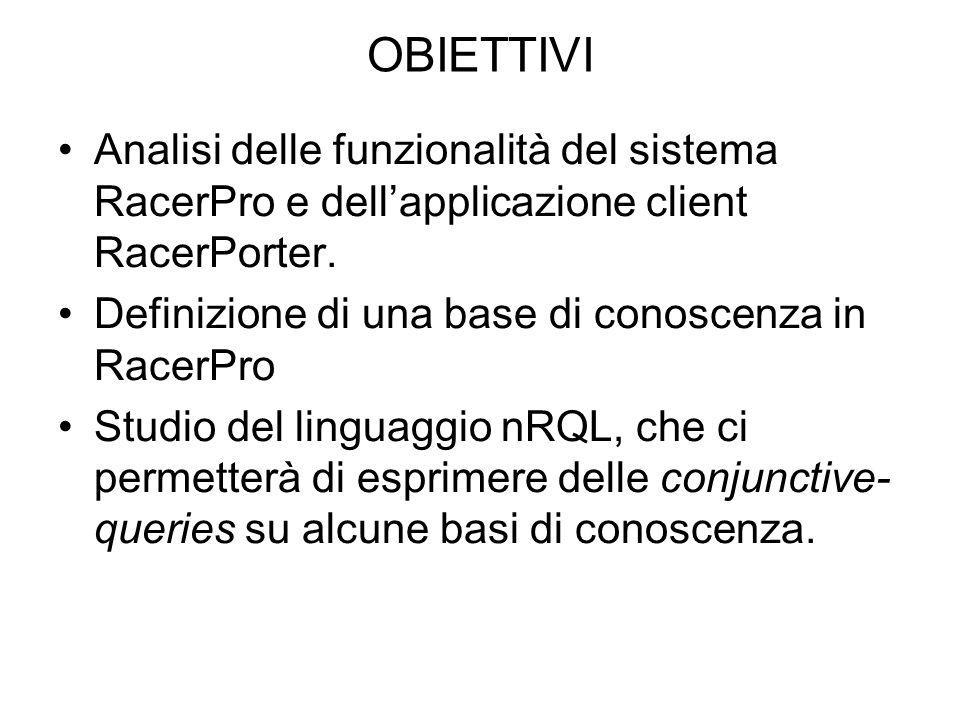 OBIETTIVI Analisi delle funzionalità del sistema RacerPro e dellapplicazione client RacerPorter.