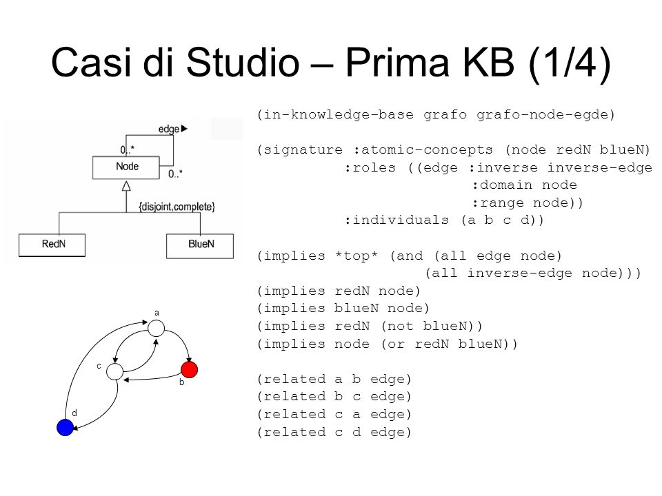 Casi di Studio – Prima KB (1/4) a c d b (in-knowledge-base grafo grafo-node-egde) (signature :atomic-concepts (node redN blueN) :roles ((edge :inverse