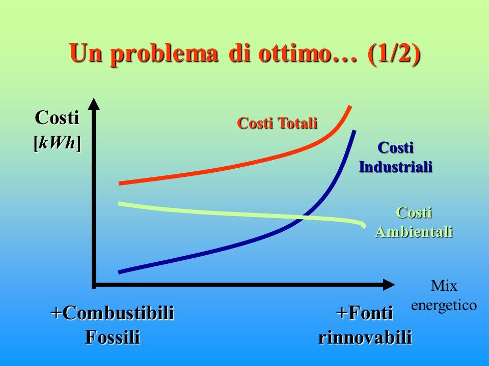 Un problema di ottimo… (1/2) +Combustibili Fossili +Fonti rinnovabili Costi Industriali Costi Ambientali Costi Totali Costi [kWh] Mix energetico