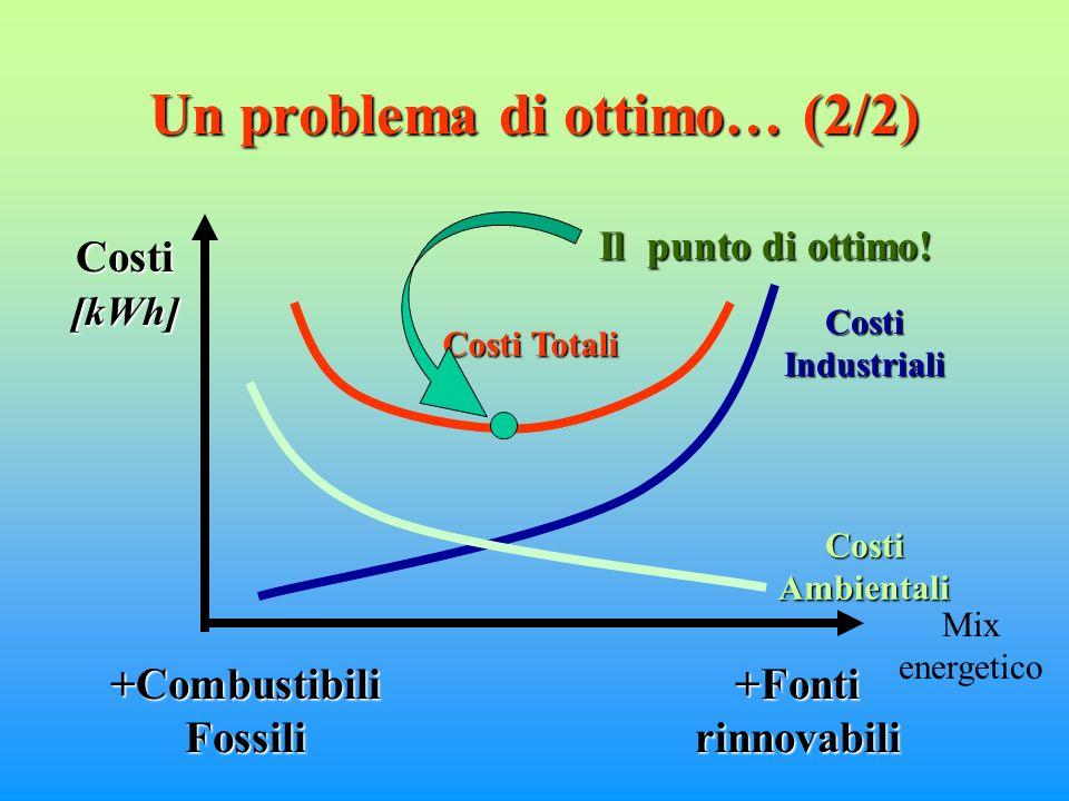 Un problema di ottimo… (2/2) Costi[kWh] +Combustibili Fossili +Fonti rinnovabili Costi Industriali Costi Ambientali Costi Totali Mix energetico Il punto di ottimo!