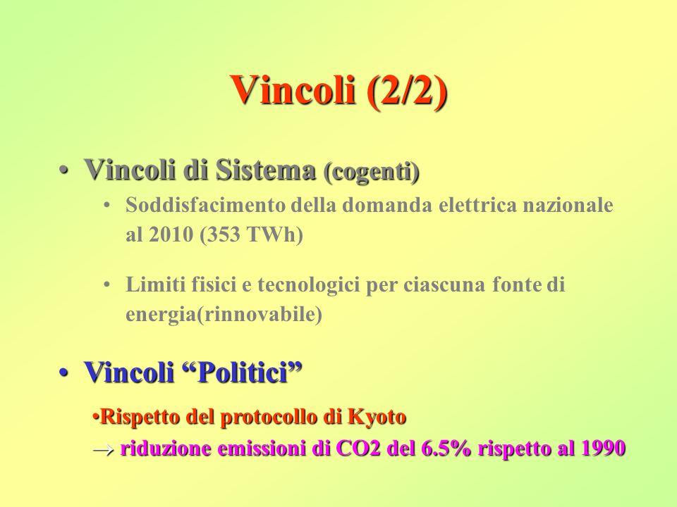 Vincoli (2/2) Vincoli di Sistema (cogenti)Vincoli di Sistema (cogenti) Soddisfacimento della domanda elettrica nazionale al 2010 (353 TWh) Limiti fisici e tecnologici per ciascuna fonte di energia(rinnovabile) Vincoli Politici Vincoli Politici Rispetto del protocollo di KyotoRispetto del protocollo di Kyoto riduzione emissioni di CO2 del 6.5% rispetto al 1990 riduzione emissioni di CO2 del 6.5% rispetto al 1990