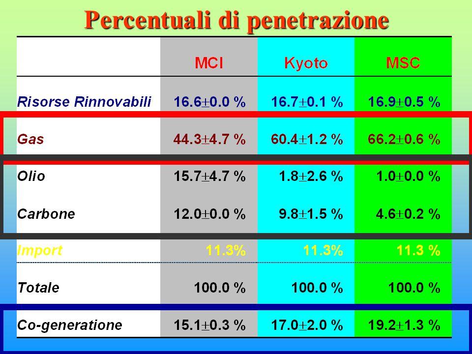 Percentuali di penetrazione