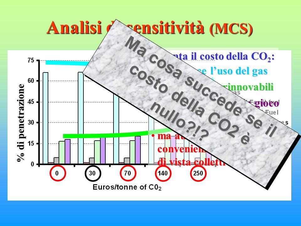 % di penetrazione Analisi di sensitività (MCS) Se aumenta il costo della CO 2 : diminuisce luso del gasdiminuisce luso del gas aumentano le rinnovabiliaumentano le rinnovabili i costi complessivi in gioco sono più altii costi complessivi in gioco sono più alti ma aumenta anche la convenienza da un punto di vista collettivoma aumenta anche la convenienza da un punto di vista collettivo Ma cosa succede se il costo della CO2 è nullo !