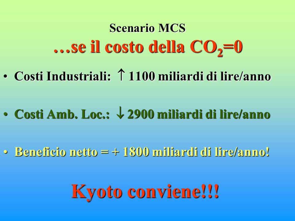 Scenario MCS …se il costo della CO 2 =0 Costi Industriali: 1100 miliardi di lire/annoCosti Industriali: 1100 miliardi di lire/anno Costi Amb.