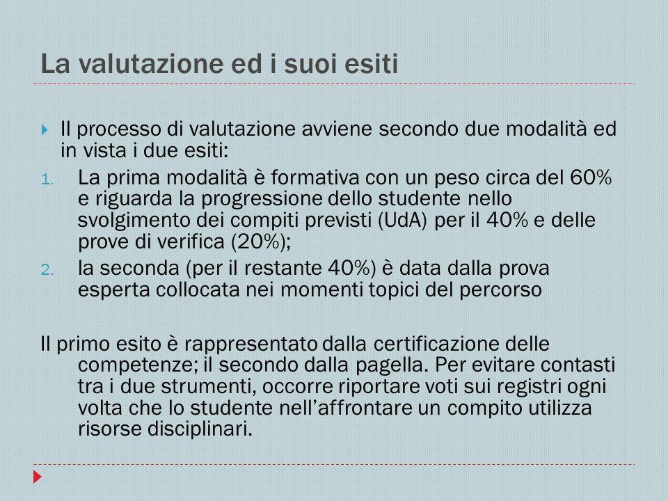 La valutazione formativa Il processo di valutazione si svolge nel modo seguente: per ogni macro-competenza si individuano le dimensioni dellintelligenza mobilitate (cognitiva, affettivo-relazionale, pratica, sociale, della metacompetenza) e quindi gli indicatori che permettono di evidenziarne la padronanza nei prodotti, nei processi e nei linguaggi espressi dal candidato Data una griglia unitaria, comprendente tutte le competenze, le dimensioni dellintelligenza e gli indicatori possibili), per ogni specifica UdA vanno selezionati i fattori appropriati alla stessa.