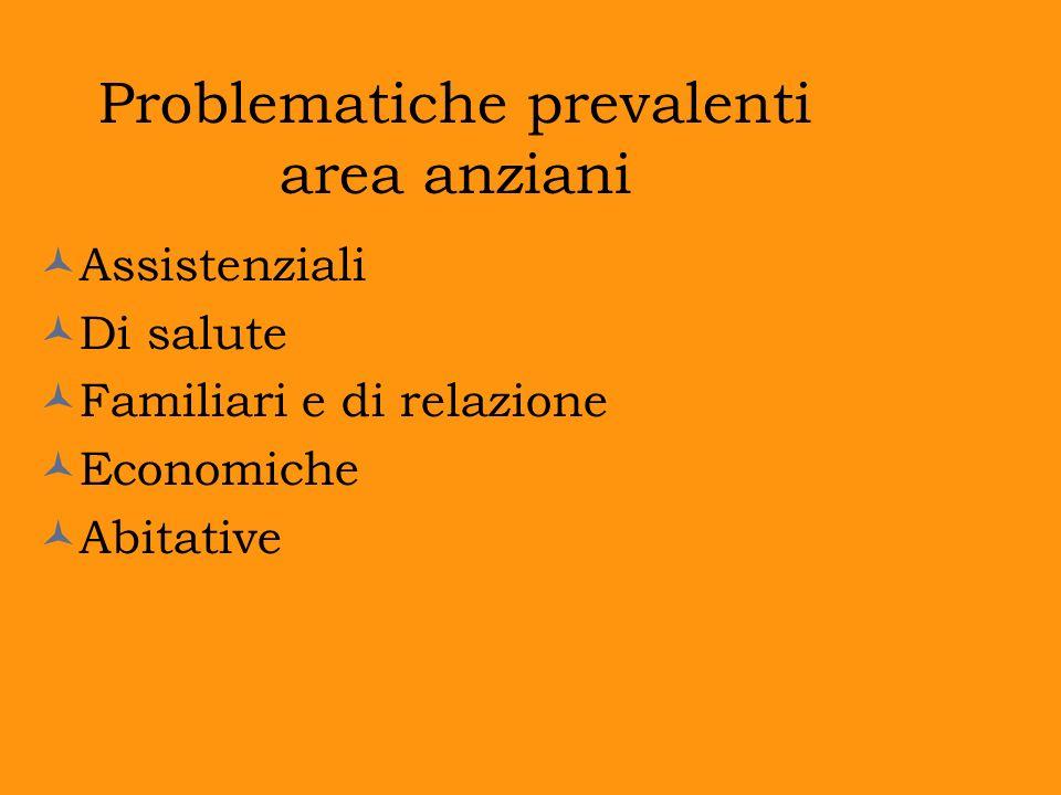 Problematiche prevalenti area anziani Assistenziali Di salute Familiari e di relazione Economiche Abitative