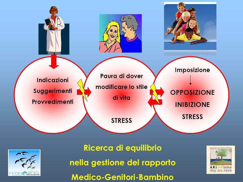 Indicazioni Suggerimenti Provvedimenti Paura di dover modificare lo stile di vita STRESS Imposizione OPPOSIZIONE INIBIZIONE STRESS Ricerca di equilibrio nella gestione del rapporto Medico-Genitori-Bambino