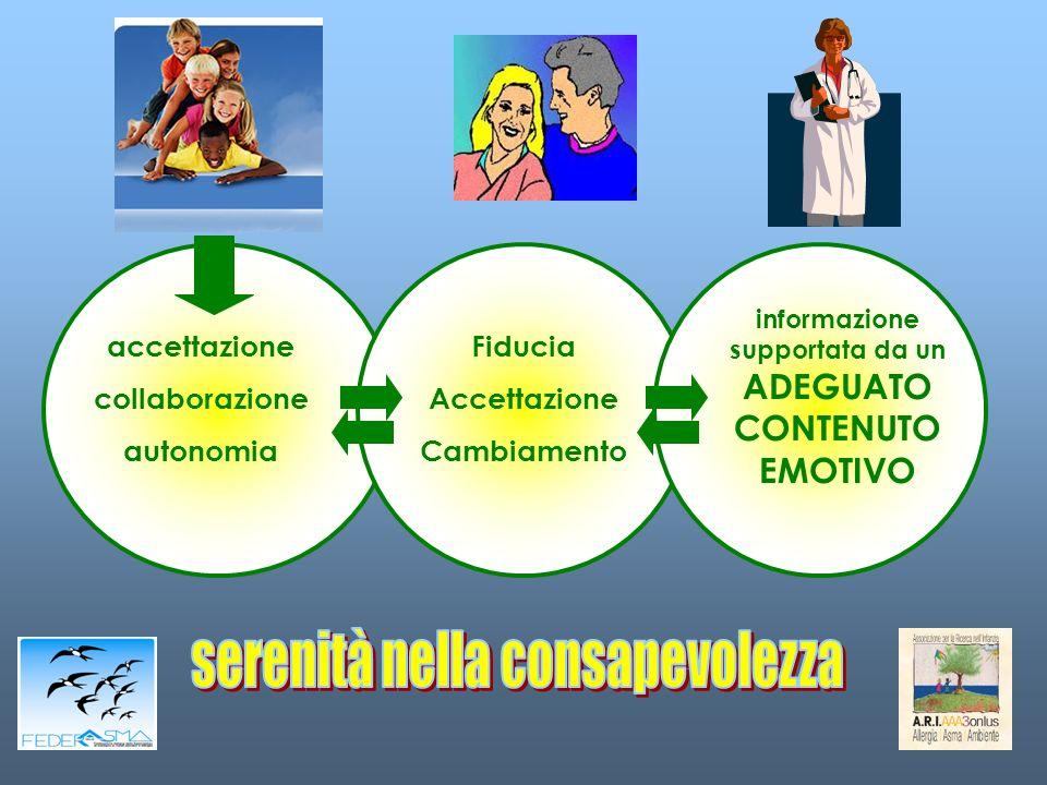Fiducia Accettazione Cambiamento informazione supportata da un ADEGUATO CONTENUTO EMOTIVO accettazione collaborazione autonomia
