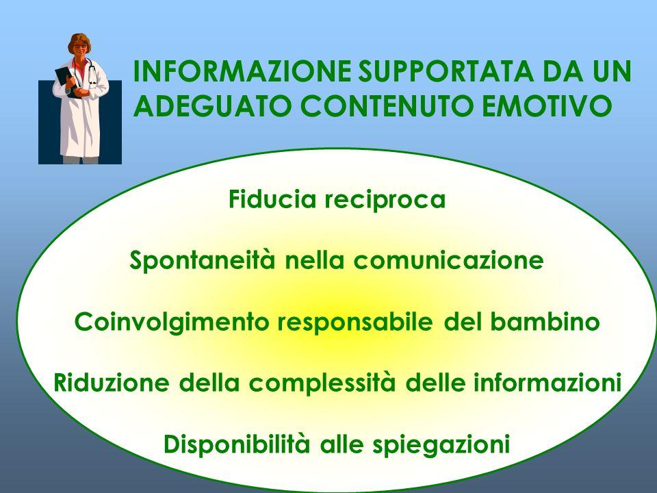 INFORMAZIONE SUPPORTATA DA UN ADEGUATO CONTENUTO EMOTIVO Fiducia reciproca Spontaneità nella comunicazione Coinvolgimento responsabile del bambino Riduzione della complessità delle informazioni Disponibilità alle spiegazioni