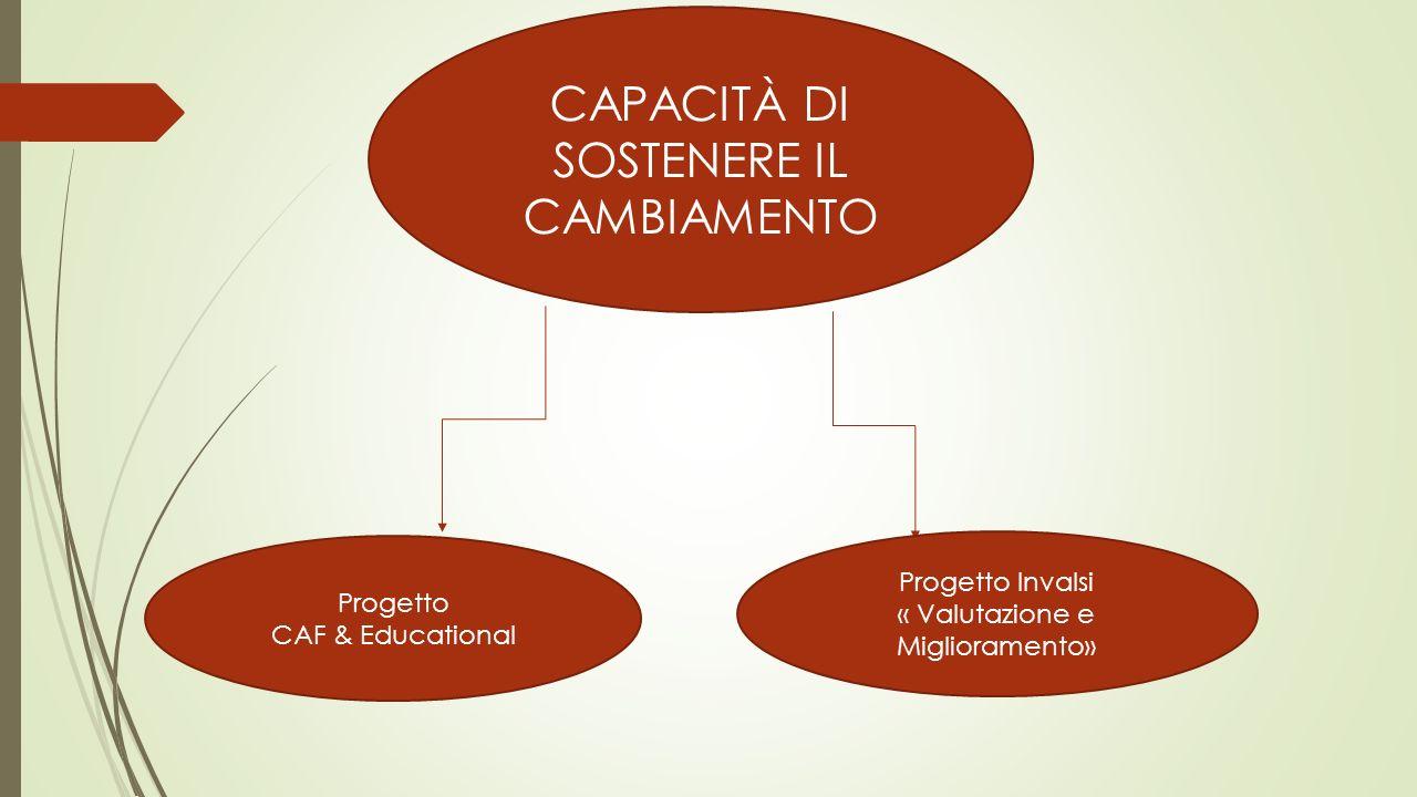 CAPACITÀ DI SOSTENERE IL CAMBIAMENTO Progetto CAF & Educational Progetto Invalsi « Valutazione e Miglioramento»