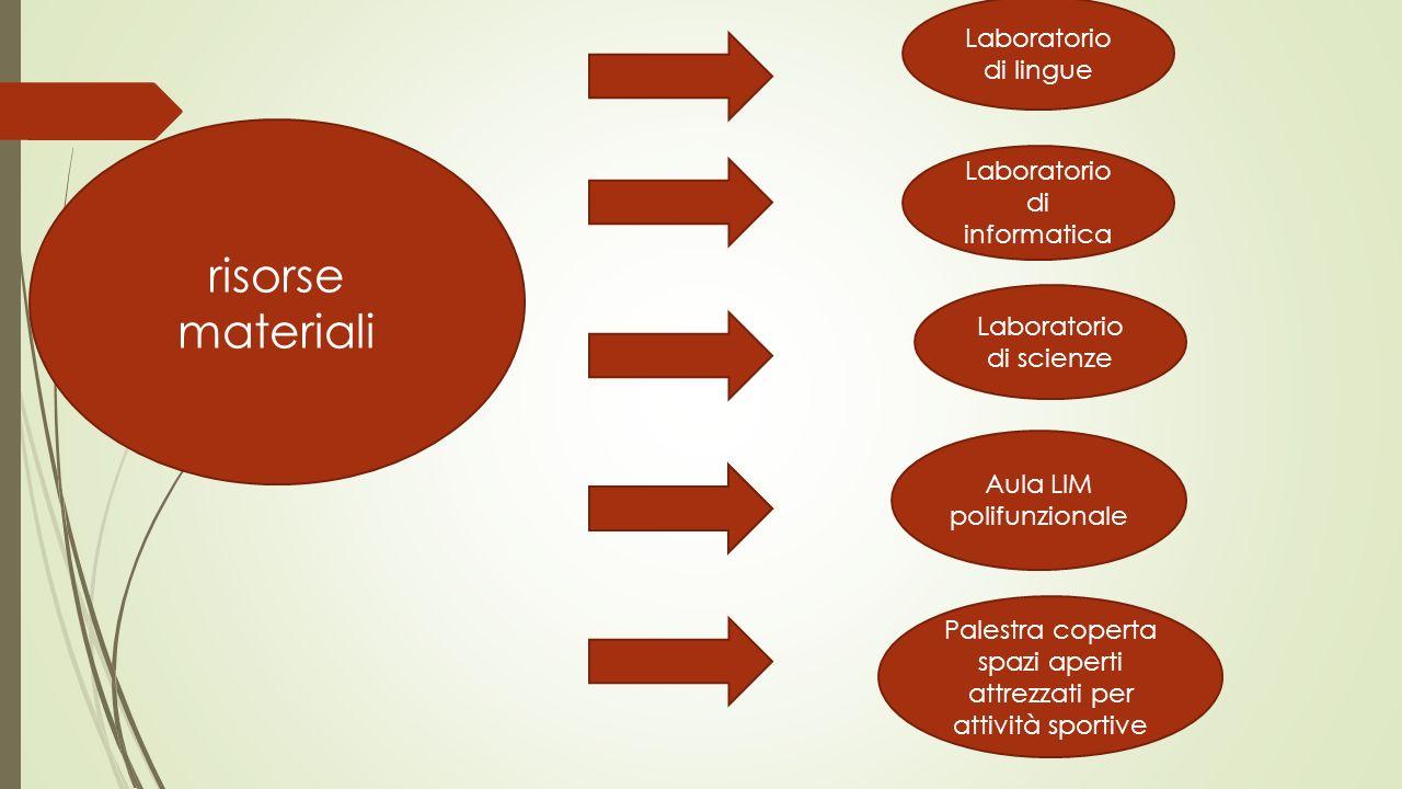 risorse materiali Laboratorio di lingue Laboratorio di informatica Laboratorio di scienze Aula LIM polifunzionale Palestra coperta spazi aperti attrez