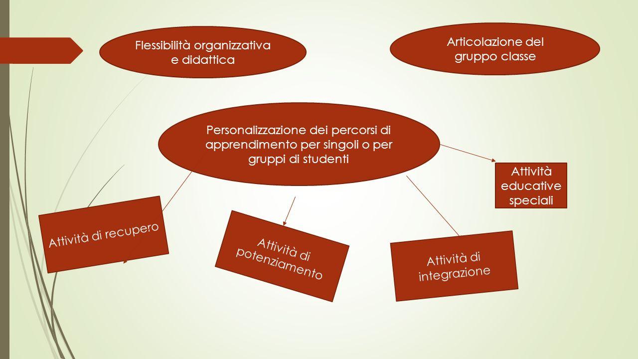 Articolazione del gruppo classe Flessibilità organizzativa e didattica Personalizzazione dei percorsi di apprendimento per singoli o per gruppi di stu