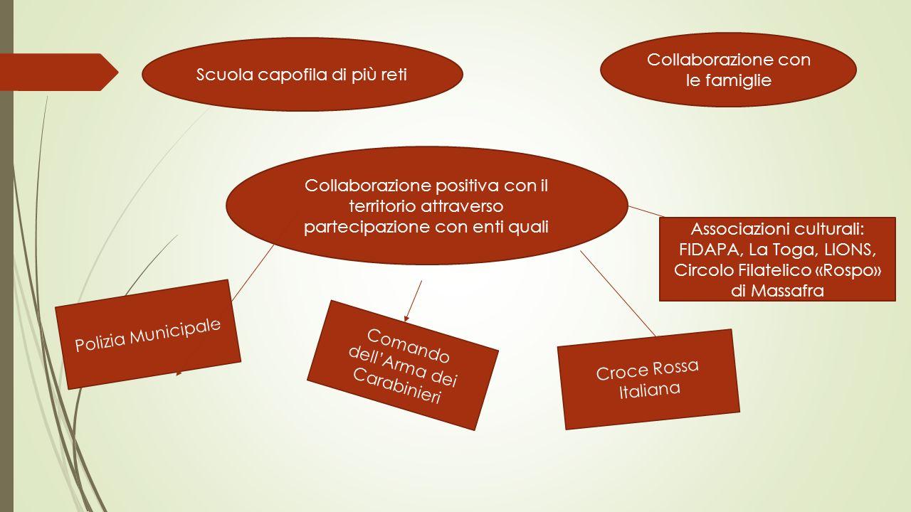 Collaborazione con le famiglie Scuola capofila di più reti Collaborazione positiva con il territorio attraverso partecipazione con enti quali Polizia