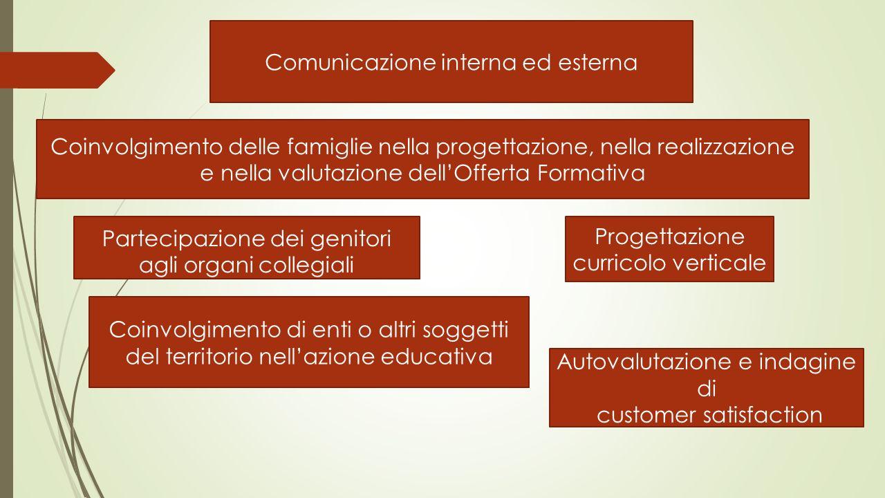 Comunicazione interna ed esterna Partecipazione dei genitori agli organi collegiali Coinvolgimento di enti o altri soggetti del territorio nellazione
