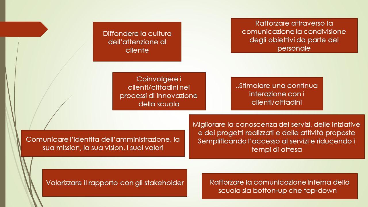 Diffondere la cultura dellattenzione al cliente..Stimolare una continua interazione con i clienti/cittadini Coinvolgere i clienti/cittadini nei proces