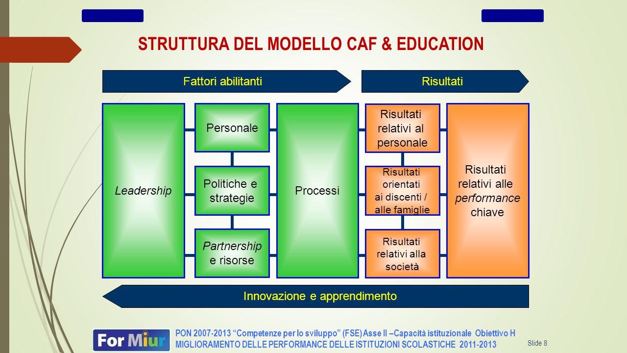 Slide 8 PON 2007-2013 Competenze per lo sviluppo (FSE) Asse II –Capacità istituzionale Obiettivo H MIGLIORAMENTO DELLE PERFORMANCE DELLE ISTITUZIONI S