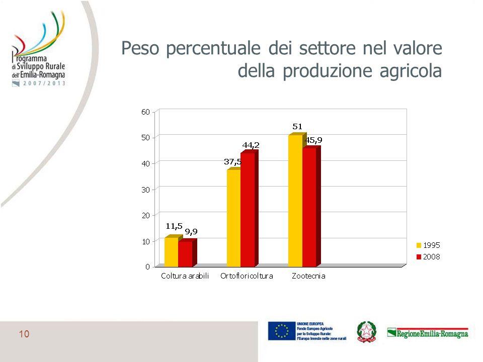 10 Peso percentuale dei settore nel valore della produzione agricola