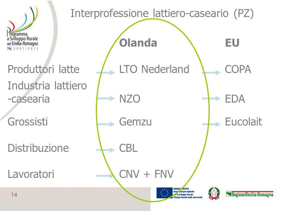 14 OlandaEU Produttori latteLTO NederlandCOPA Industria lattiero -caseariaNZOEDA GrossistiGemzuEucolait DistribuzioneCBL LavoratoriCNV + FNV Interprof