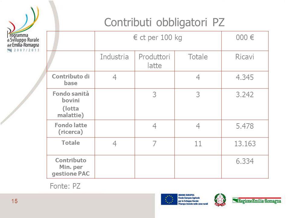 15 Contributi obbligatori PZ ct per 100 kg000 IndustriaProduttori latte TotaleRicavi Contributo di base 444.345 Fondo sanità bovini (lotta malattie) 3