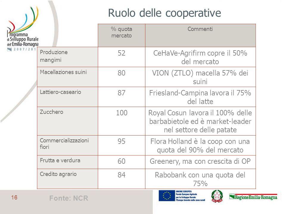 16 Ruolo delle cooperative % quota mercato Commenti Produzione mangimi 52CeHaVe-Agrifirm copre il 50% del mercato Macellaziones suini 80VION (ZTLO) ma