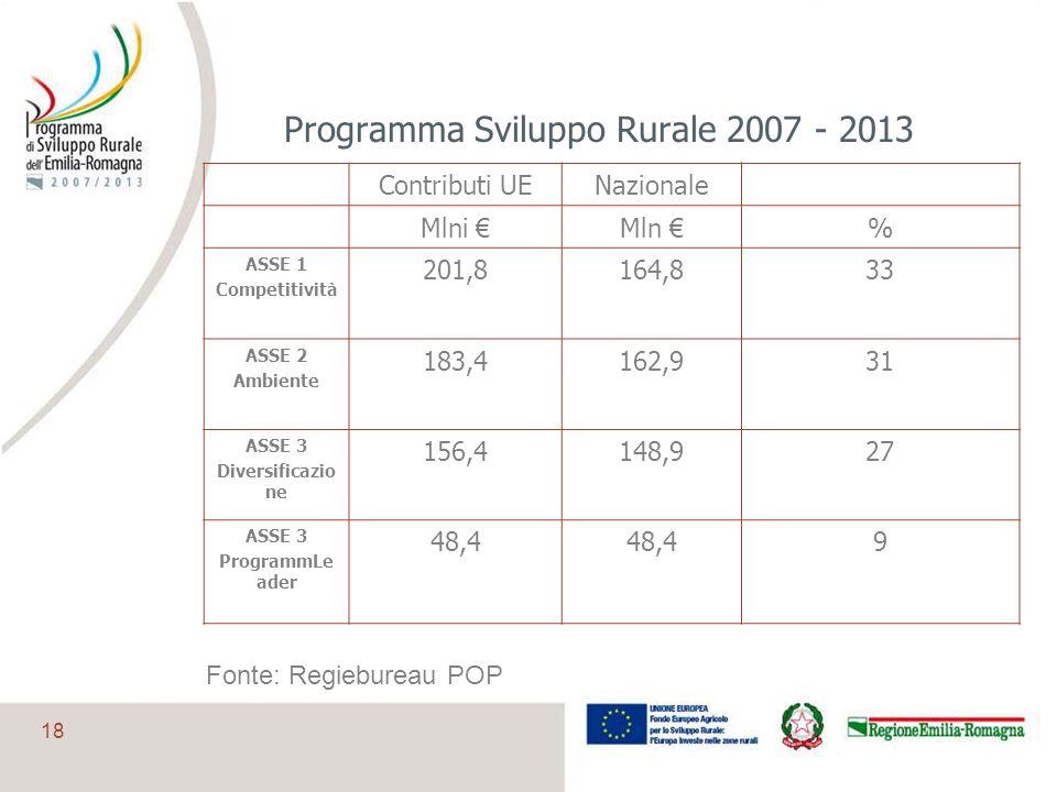 18 Programma Sviluppo Rurale 2007 - 2013 Contributi UENazionale Mlni Mln % ASSE 1 Competitività 201,8164,833 ASSE 2 Ambiente 183,4162,931 ASSE 3 Diver