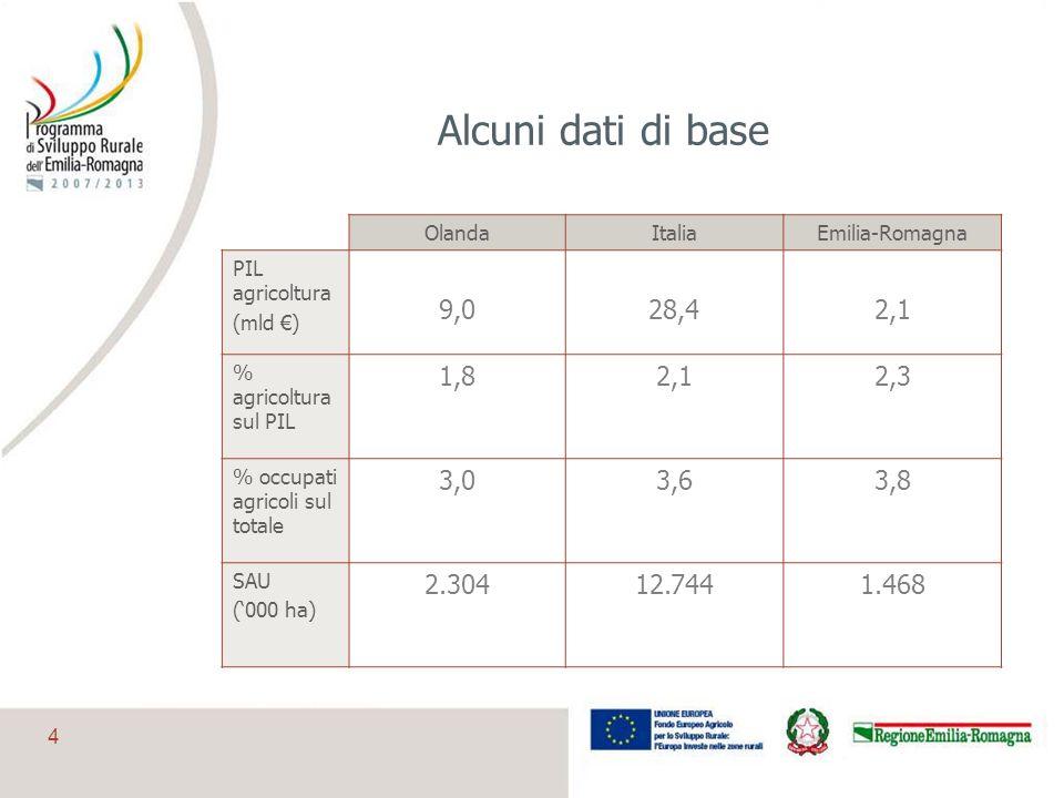 4 Alcuni dati di base OlandaItaliaEmilia-Romagna PIL agricoltura (mld ) 9,028,42,1 % agricoltura sul PIL 1,82,12,3 % occupati agricoli sul totale 3,03