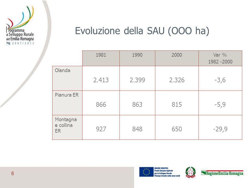 6 Evoluzione della SAU (OOO ha) 198119902000Var % 1982 -2000 Olanda 2.4132.3992.326-3,6 Pianura ER 866863815-5,9 Montagna e collina ER 927848650-29,9