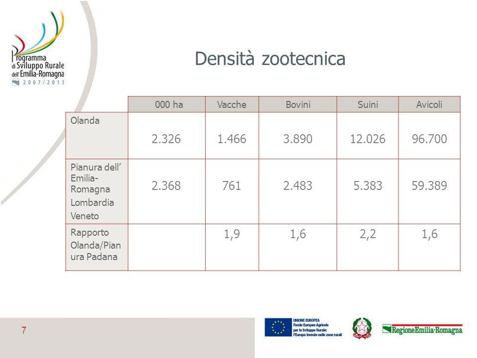 7 Densità zootecnica 000 haVaccheBoviniSuiniAvicoli Olanda 2.3261.4663.89012.02696.700 Pianura dell Emilia- Romagna Lombardia Veneto 2.3687612.4835.38