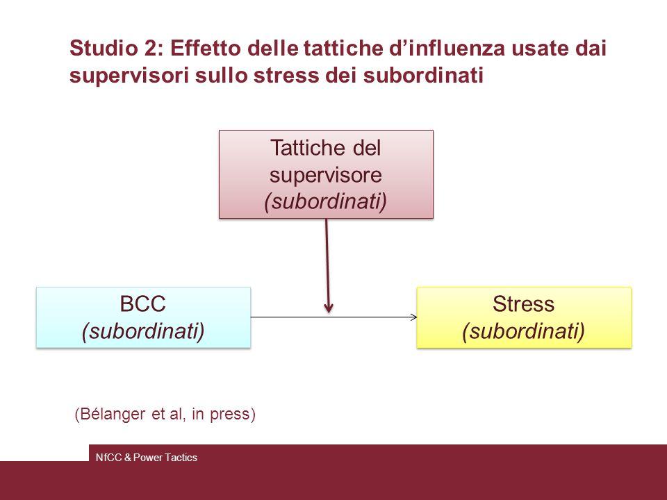 Studio 2: Effetto delle tattiche dinfluenza usate dai supervisori sullo stress dei subordinati NfCC & Power Tactics BCC (subordinati) BCC (subordinati) Tattiche del supervisore (subordinati) Tattiche del supervisore (subordinati) Stress (subordinati) Stress (subordinati) (Bélanger et al, in press)