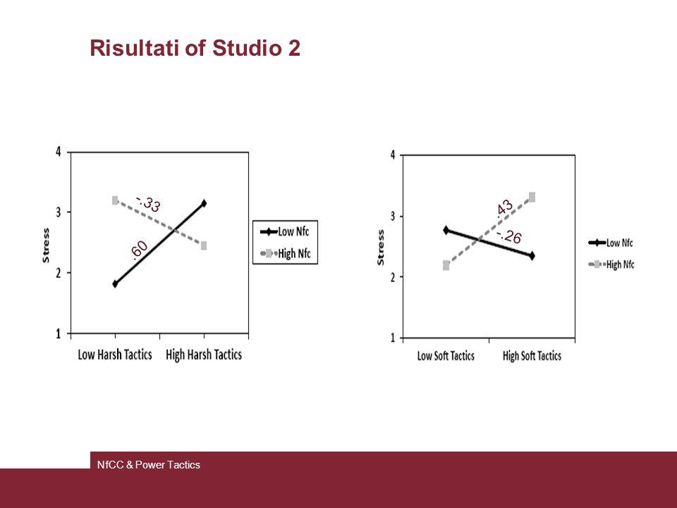 Risultati of Studio 2 NfCC & Power Tactics -.33.60 -.26.43