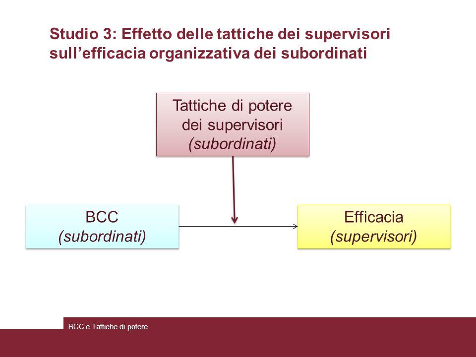 Studio 3: Effetto delle tattiche dei supervisori sullefficacia organizzativa dei subordinati BCC e Tattiche di potere BCC (subordinati) BCC (subordinati) Tattiche di potere dei supervisori (subordinati) Tattiche di potere dei supervisori (subordinati) Efficacia (supervisori) Efficacia (supervisori)