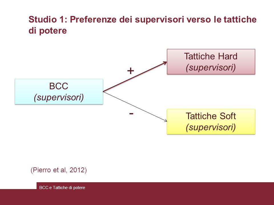 - + Studio 1: Preferenze dei supervisori verso le tattiche di potere BCC e Tattiche di potere BCC (supervisori) BCC (supervisori) Tattiche Hard (supervisori) Tattiche Hard (supervisori) Tattiche Soft (supervisori) Tattiche Soft (supervisori) (Pierro et al, 2012)