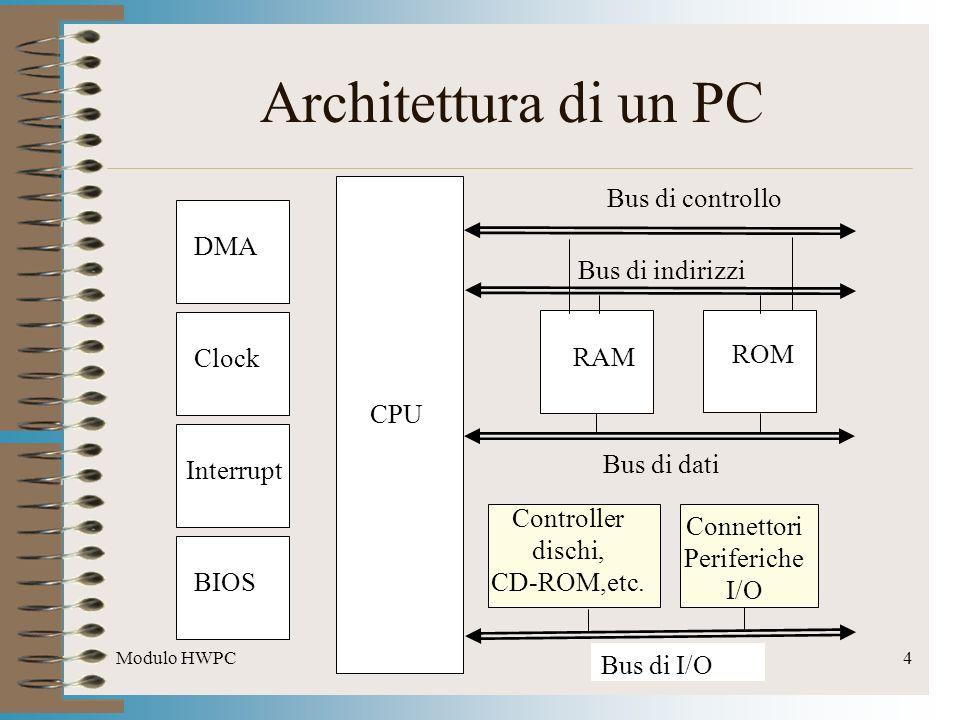 Modulo HWPC4 Architettura di un PC RAM ROM CPU Bus di controllo Bus di I/O Bus di dati Bus di indirizzi Clock Interrupt BIOS DMA Controller dischi, CD