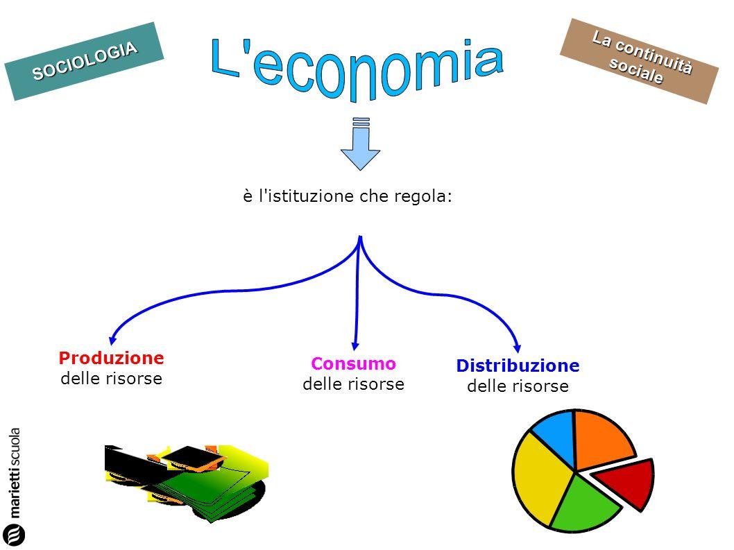 La continuità sociale SOCIOLOGIA è listituzione che regola le relazioni tra le persone e il mondo sovrannaturale Controllo sociale Sostegno psicologico Integrazione sociale Funzioni: Legittimazione dell ordine sociale esistente