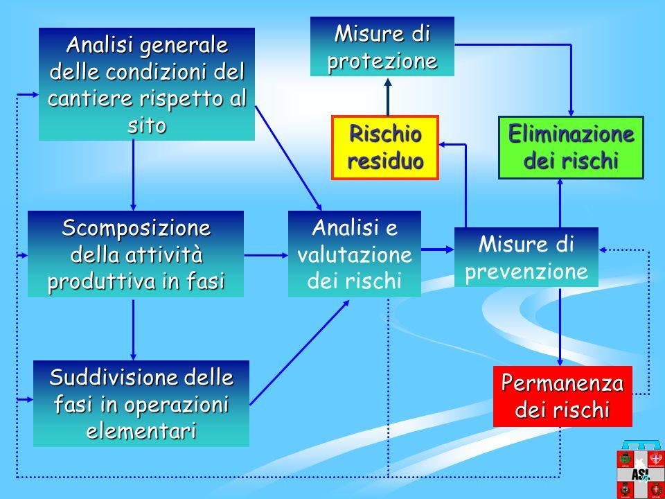 le misure di prevenzione, le procedure operative, le azioni di coordinamento (nel caso di sub-appalti), e tutte le azioni da intraprendersi Una volta
