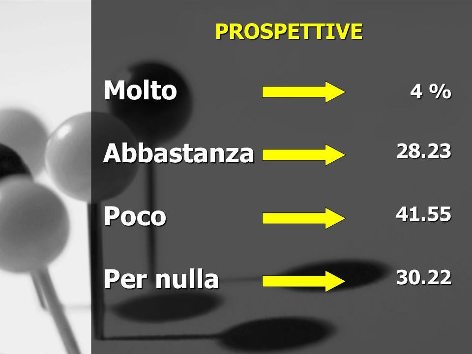 PROSPETTIVE MoltoAbbastanzaPoco 4 % 28.23 41.55 30.22