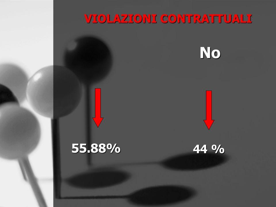 44 % VIOLAZIONI CONTRATTUALI No 55.88%