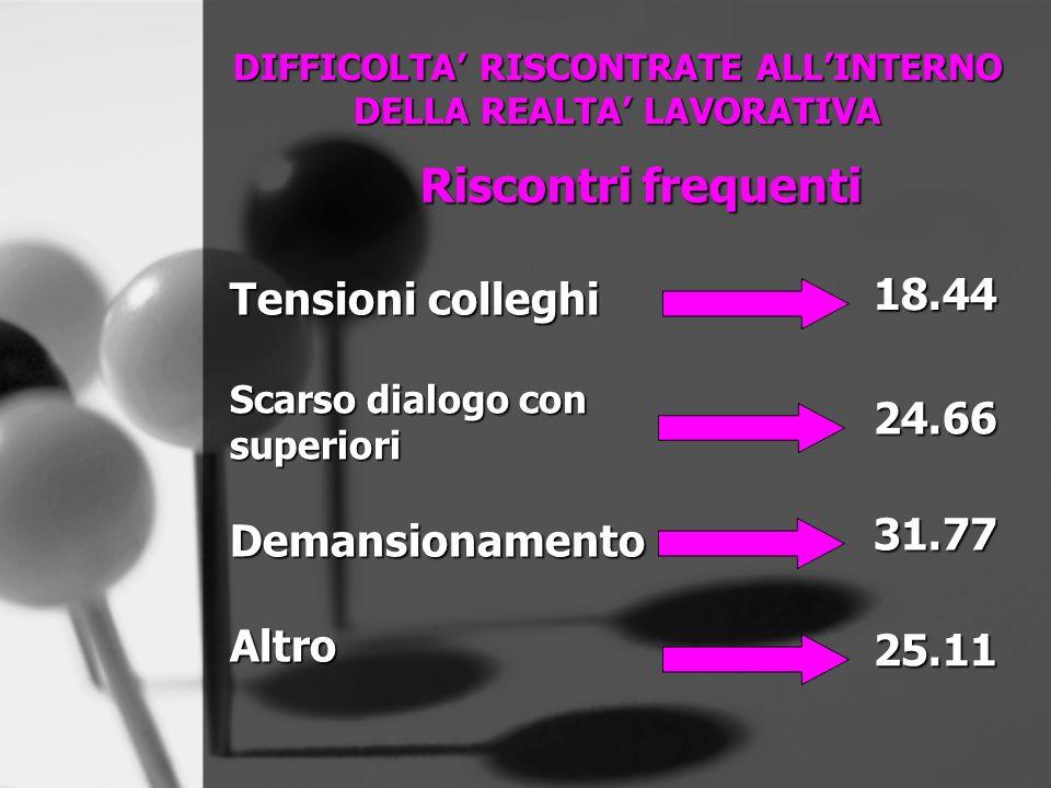 DIFFICOLTA RISCONTRATE ALLINTERNO DELLA REALTA LAVORATIVA Riscontri frequenti Tensioni colleghi Scarso dialogo con superioriDemansionamentoAltro 18.44 24.66 31.77 25.11