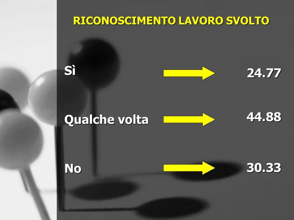 RICONOSCIMENTO LAVORO SVOLTO Sì Qualche volta No 44.88 30.33 24.77